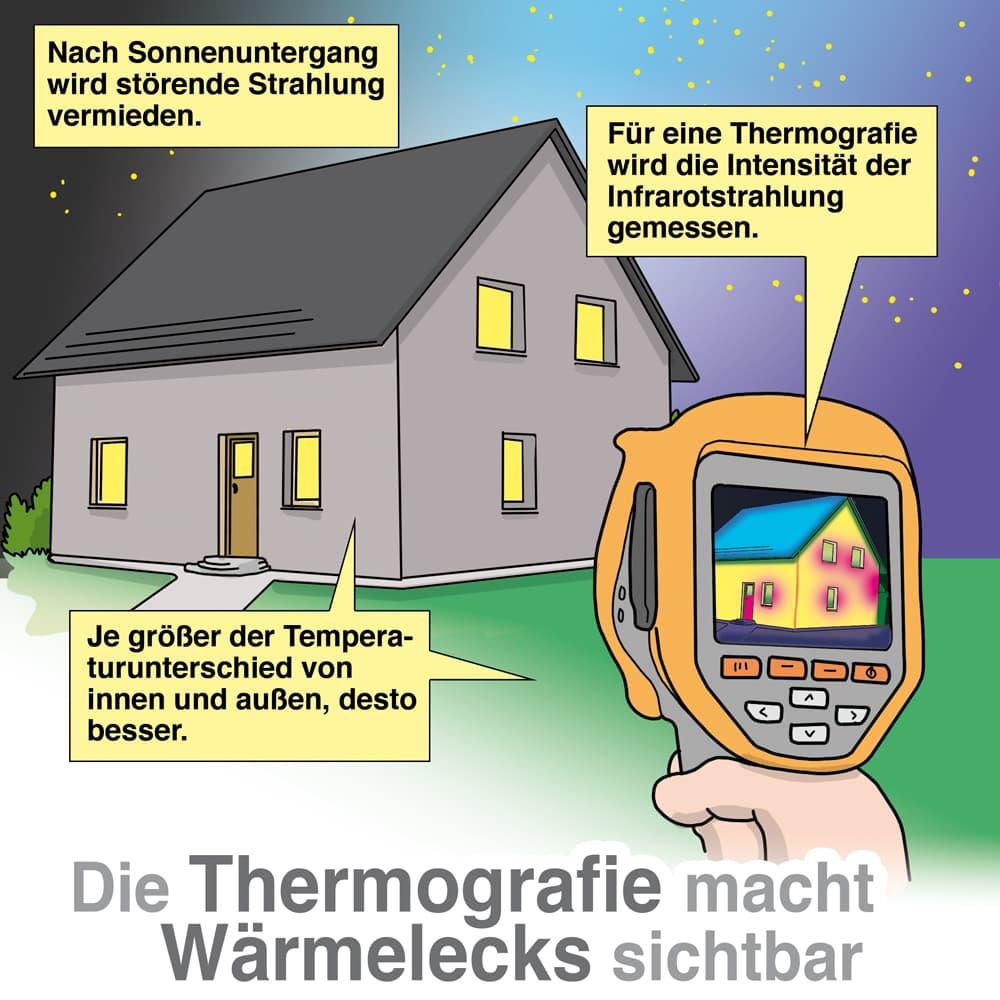 Die Thermographie macht Wärmelecks sichtbar