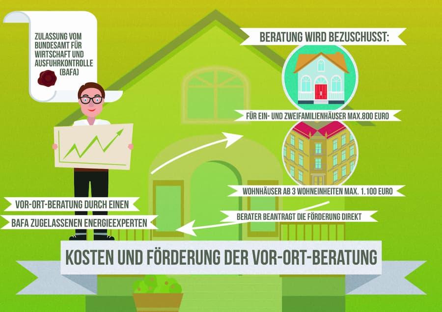 Energieberatung: Kosten und Förderung der Vor-Ort-Beratung