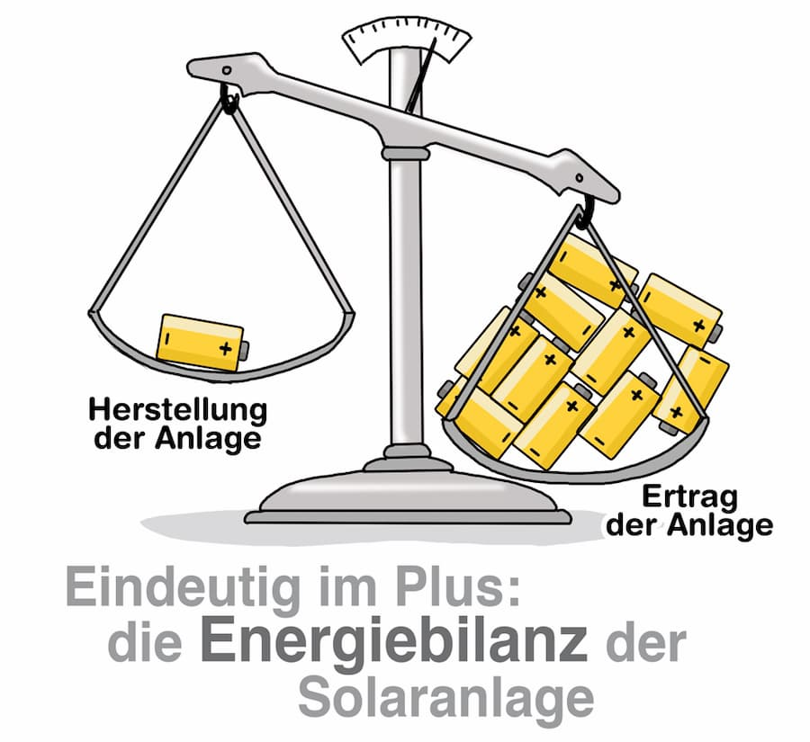 Im Plus: Die Energiebilanz einer PV-Anlage
