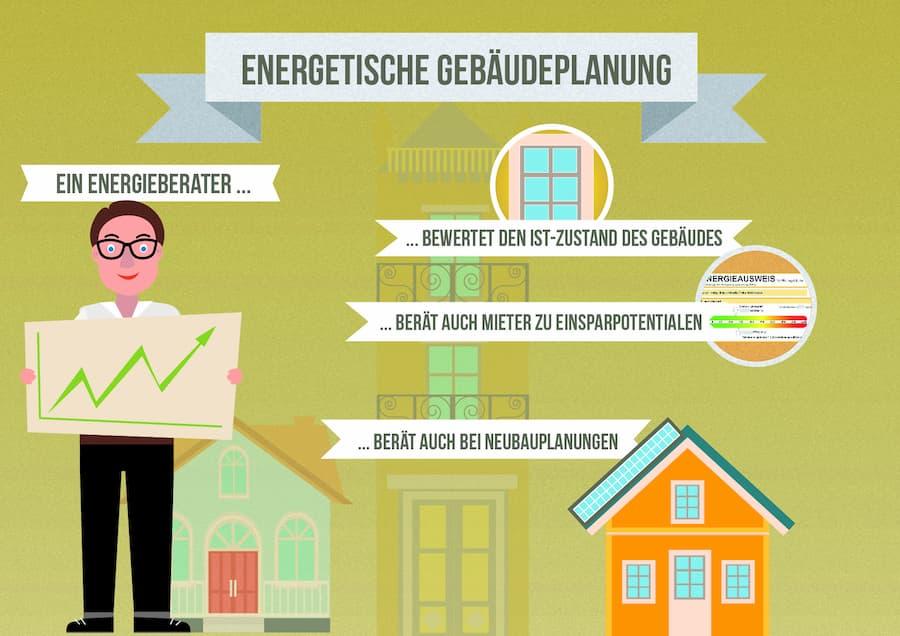 Energiebratung: Energetische Gebäudeplanung
