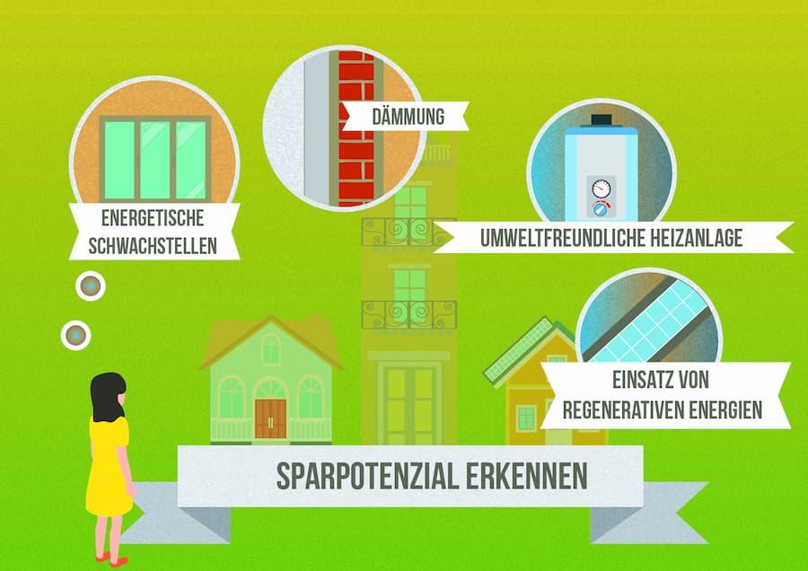 Energiebratung: Sparpotentiale erkennen