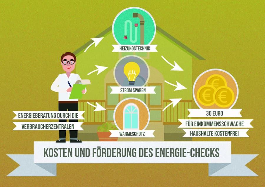 Energiecheck: Kosten und Förderung