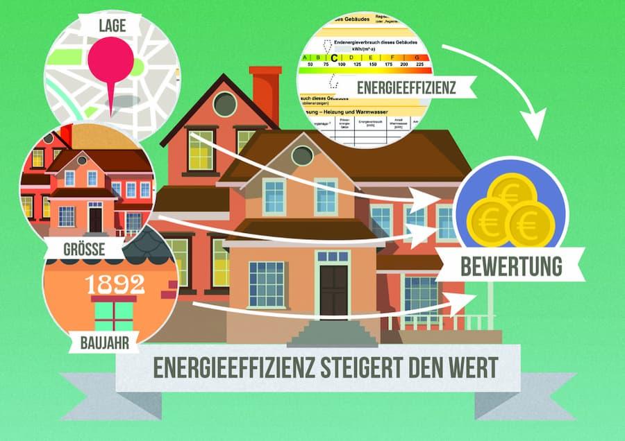 Energieeffiziente Gebäude erzielten höhere Verkaufspreise