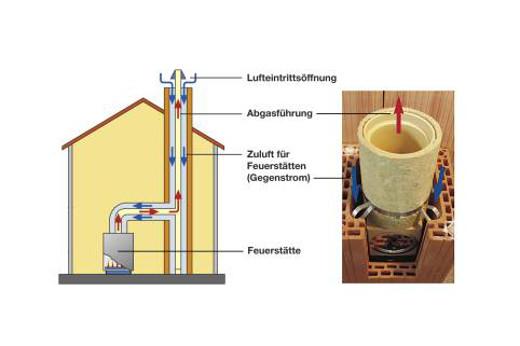 Energieeffizienter Schornstein für Kaminofen © Wienerberger Gmbh