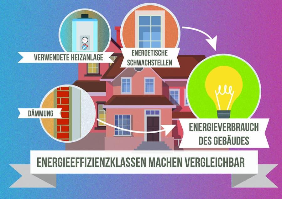 Energieeffizienzklassen stellen Vergleichbarkeit von Gebäuden hinsichtlich des Energiebedarfs her