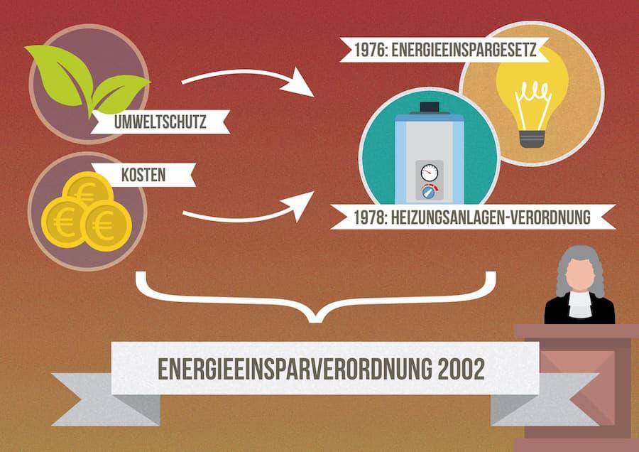Energiesparverordnung 2002