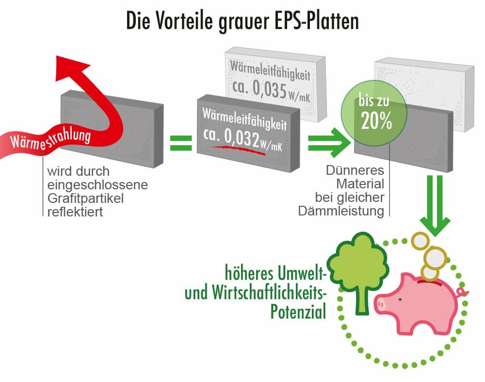 Die Vorteile grauer EPS-Platten