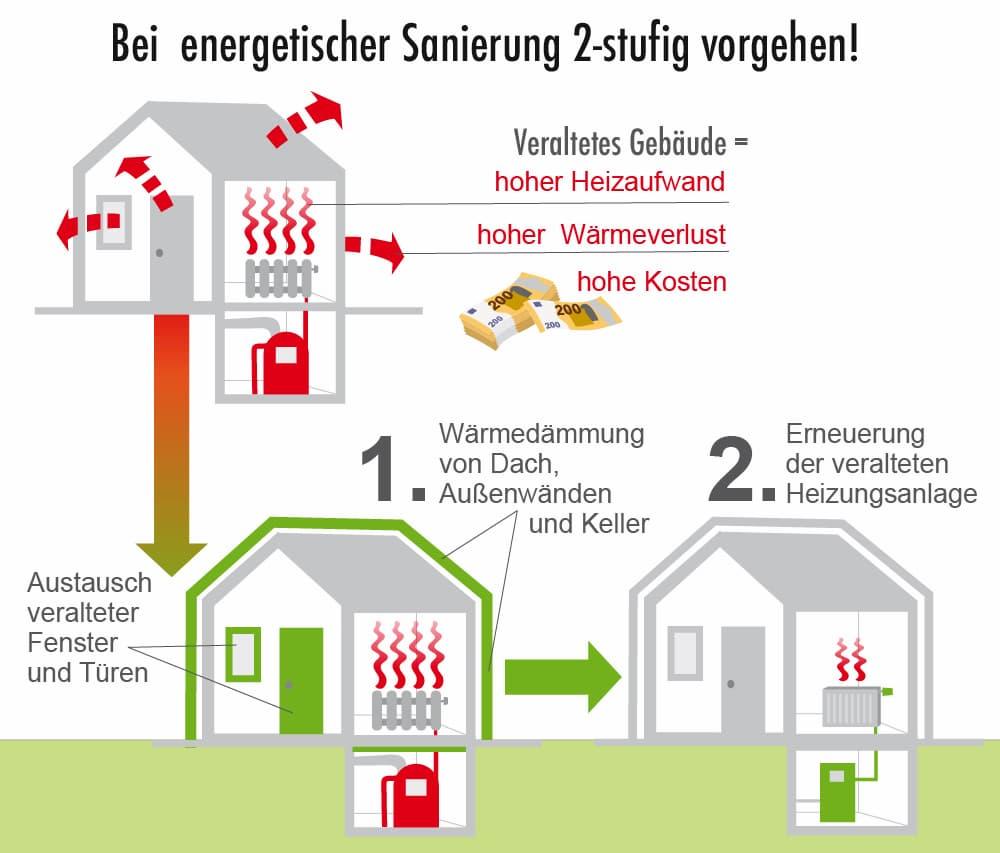 Bei der energetischen Sanierung: Erst dämmen und danach die Heizung erneuern