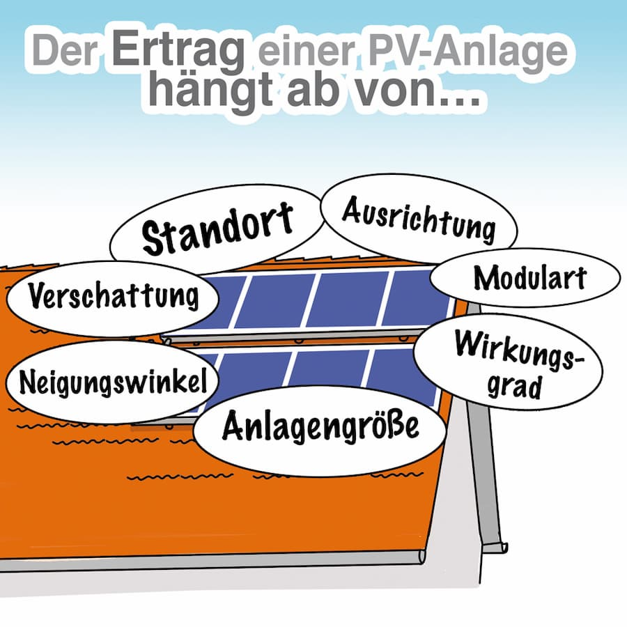 Der Ertrag einer PV-Anlage hängt von verschiedenen Faktoren ab