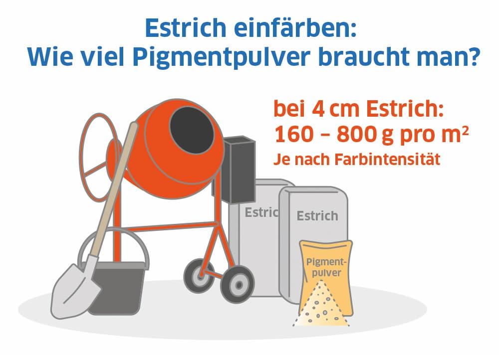 Estrich einfärben: Wie viel Pigmentpulver braucht man?