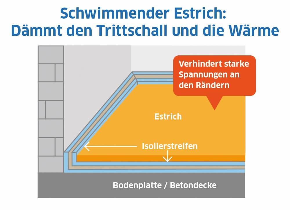 Schwimmender Estrich: Dämmt den Triischall und die Wärme