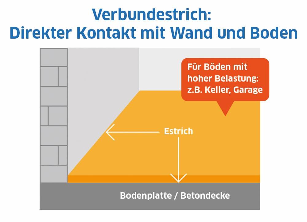 Verbundestrich: Direkter Kontakt mit Wand und Boden