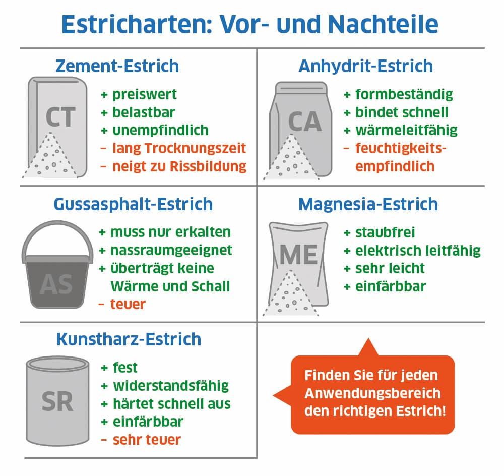 Estricharten: Vorteile und Nachteile