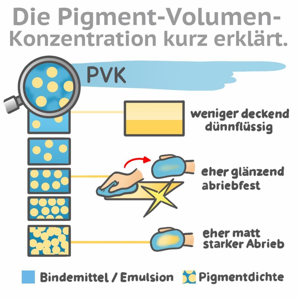 Die Pigment-Volumen-Konzentration (PVK) erklärt