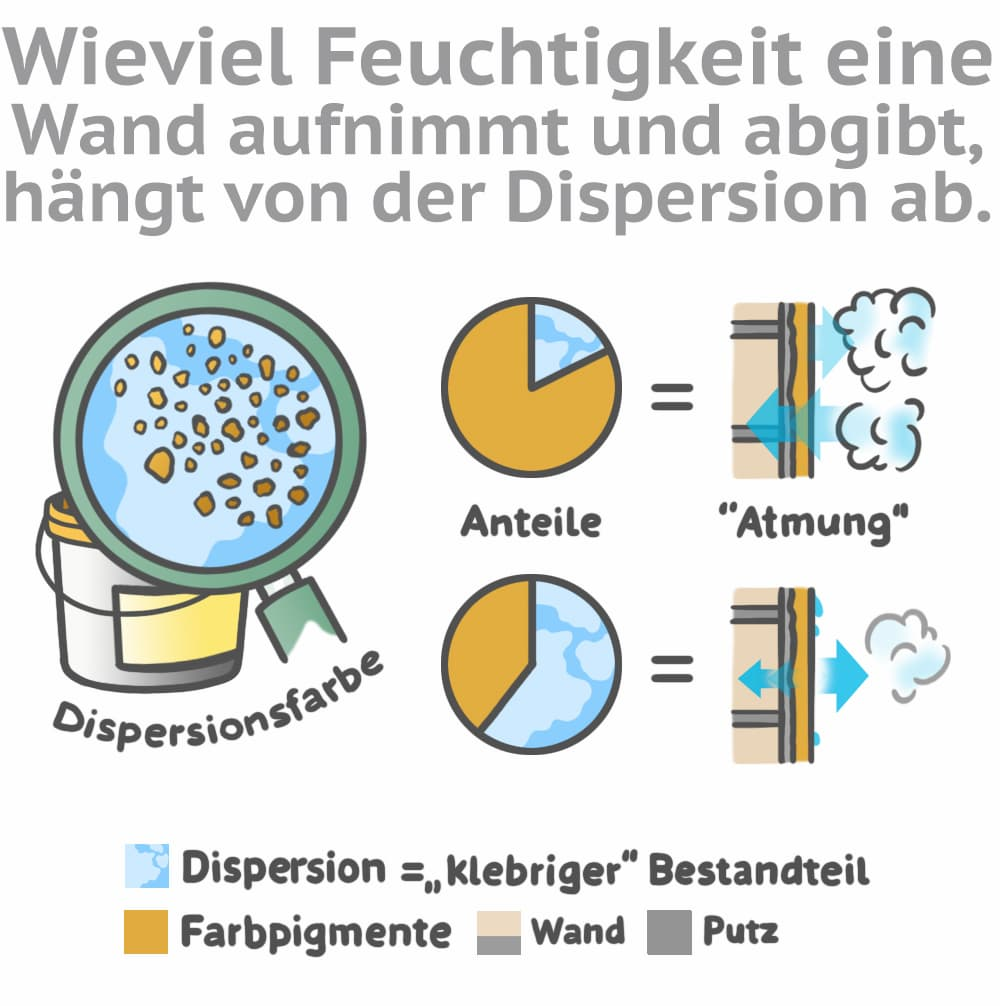 Wieviel Feuchtigkeit eine Wand aufnimmt und abgibt hängt von der Dispersion ab