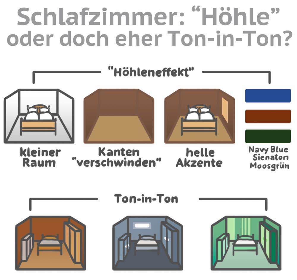 Schlafzimmer: Höhle oder Ton-in-Ton