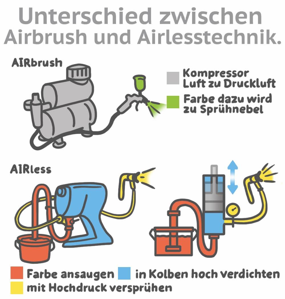 Unterschiede zwischen Airbrush und Airlesstechnik