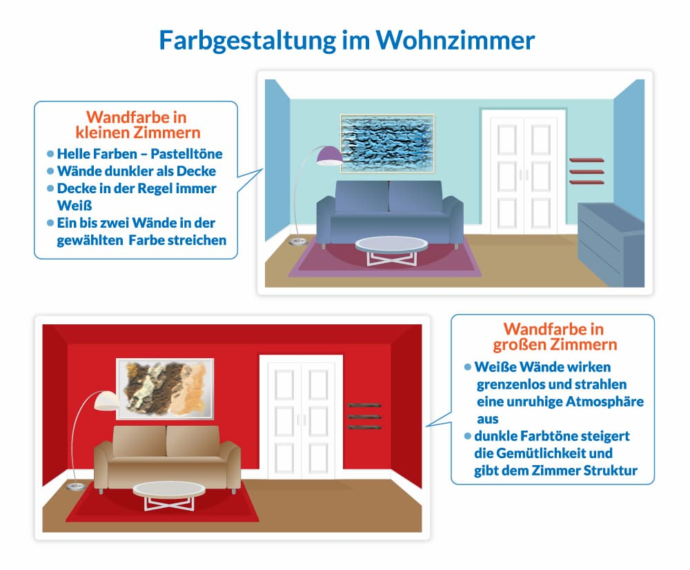 Farbegstaltung im Wohnzimmer: Unsere Tipps