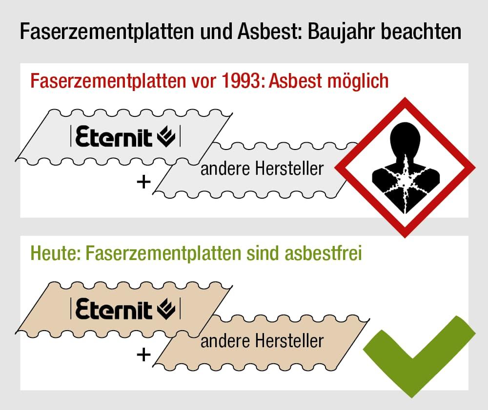 Faserzement, Eternitplatten: und Asbest: Baujahr beachten