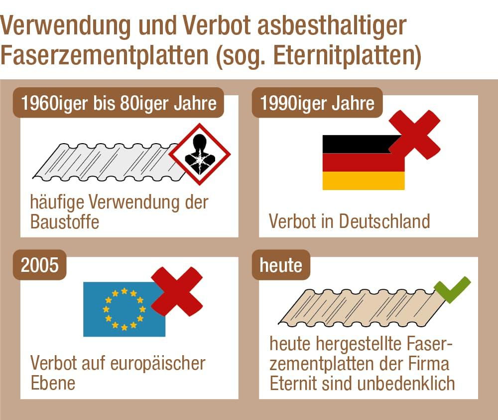 Faserzement, Eternitplatten und Asbest: Verwendung und Verbot