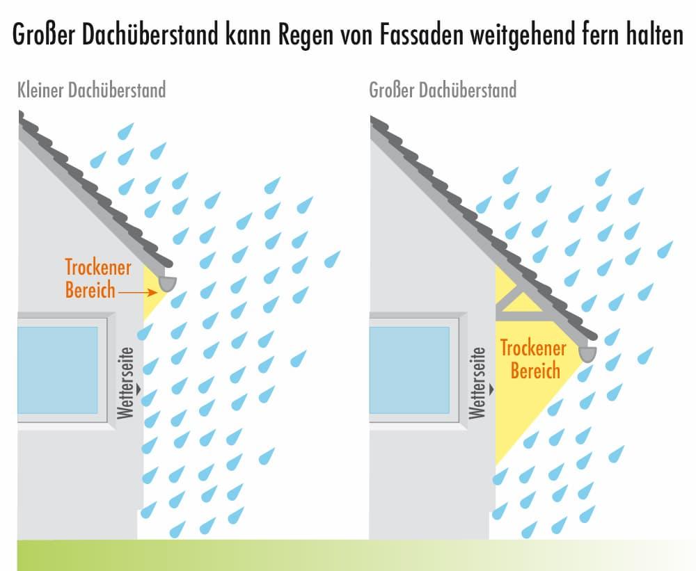 Ein großer Dachüberstand schützt die Fassade