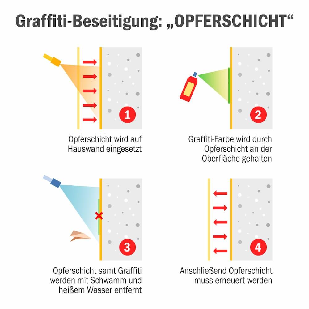 Graffiti Beseitigung: Einsatz einer Opferschicht