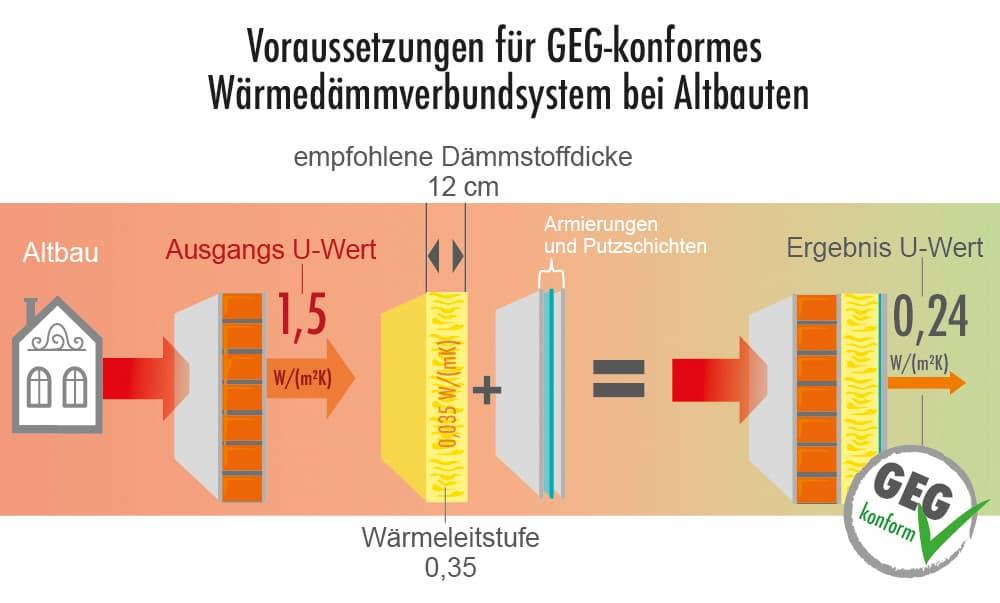 Fassadendämmung: Voraussetzungen und U-Werte im Altbau