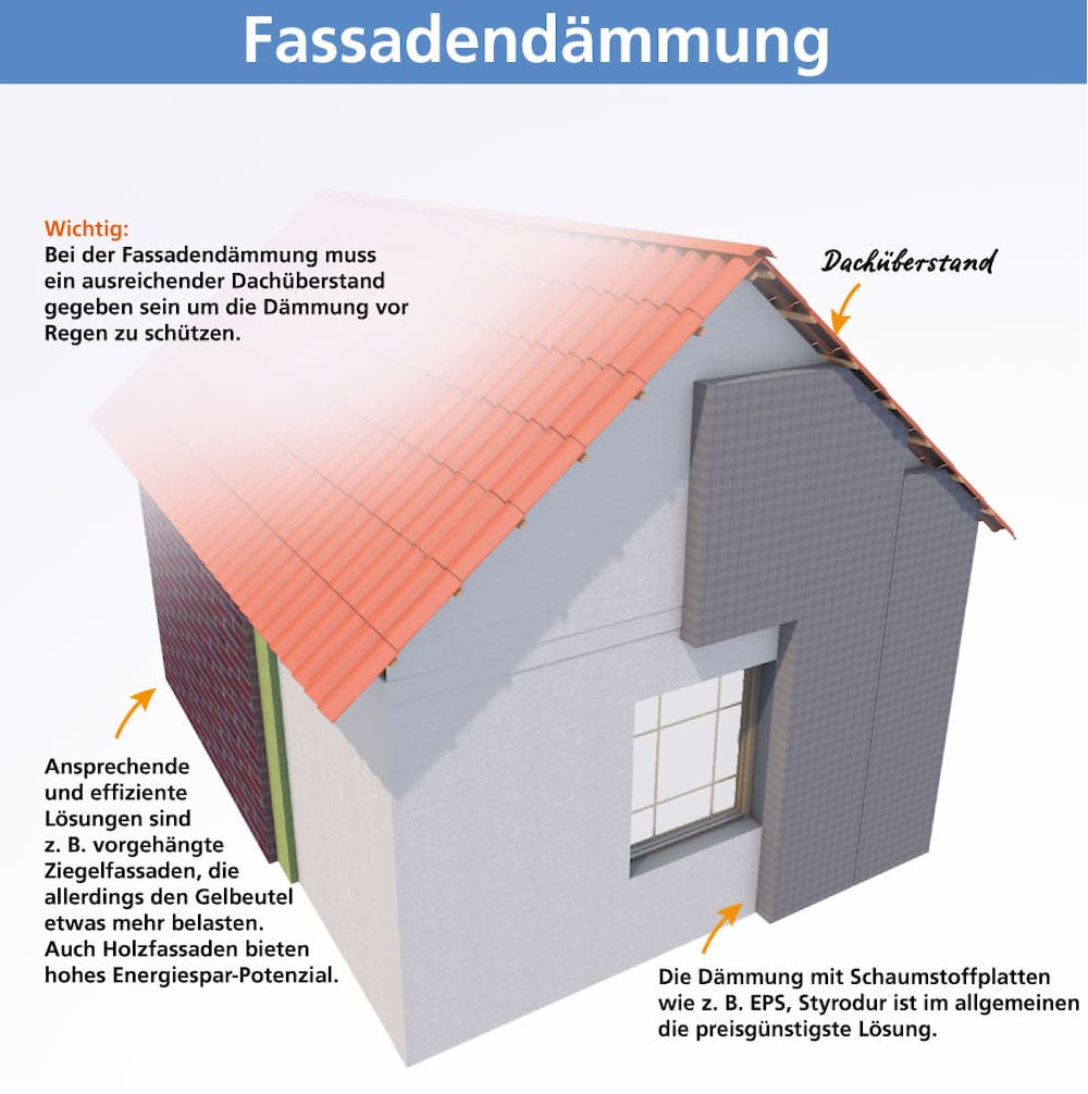 Fassadendämmung: Wichtige Infos