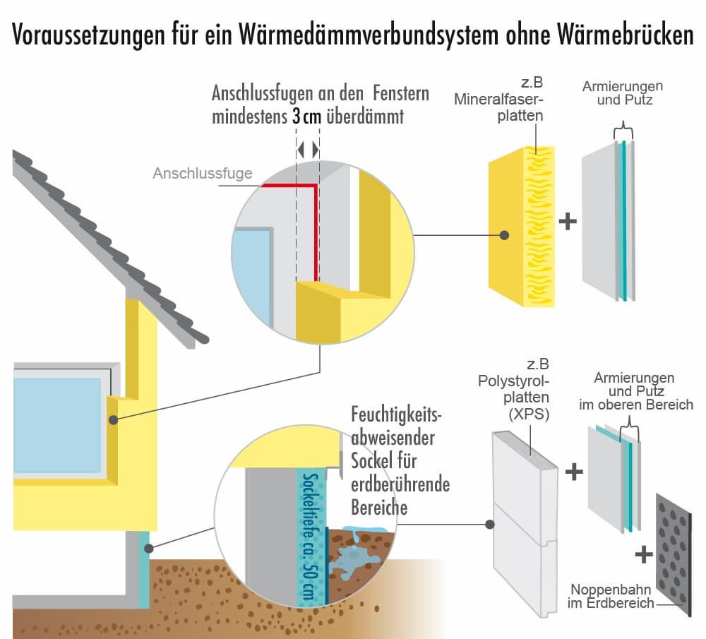 Fassadendämmung: Dämmung ohne Wärmebrücken notwendig