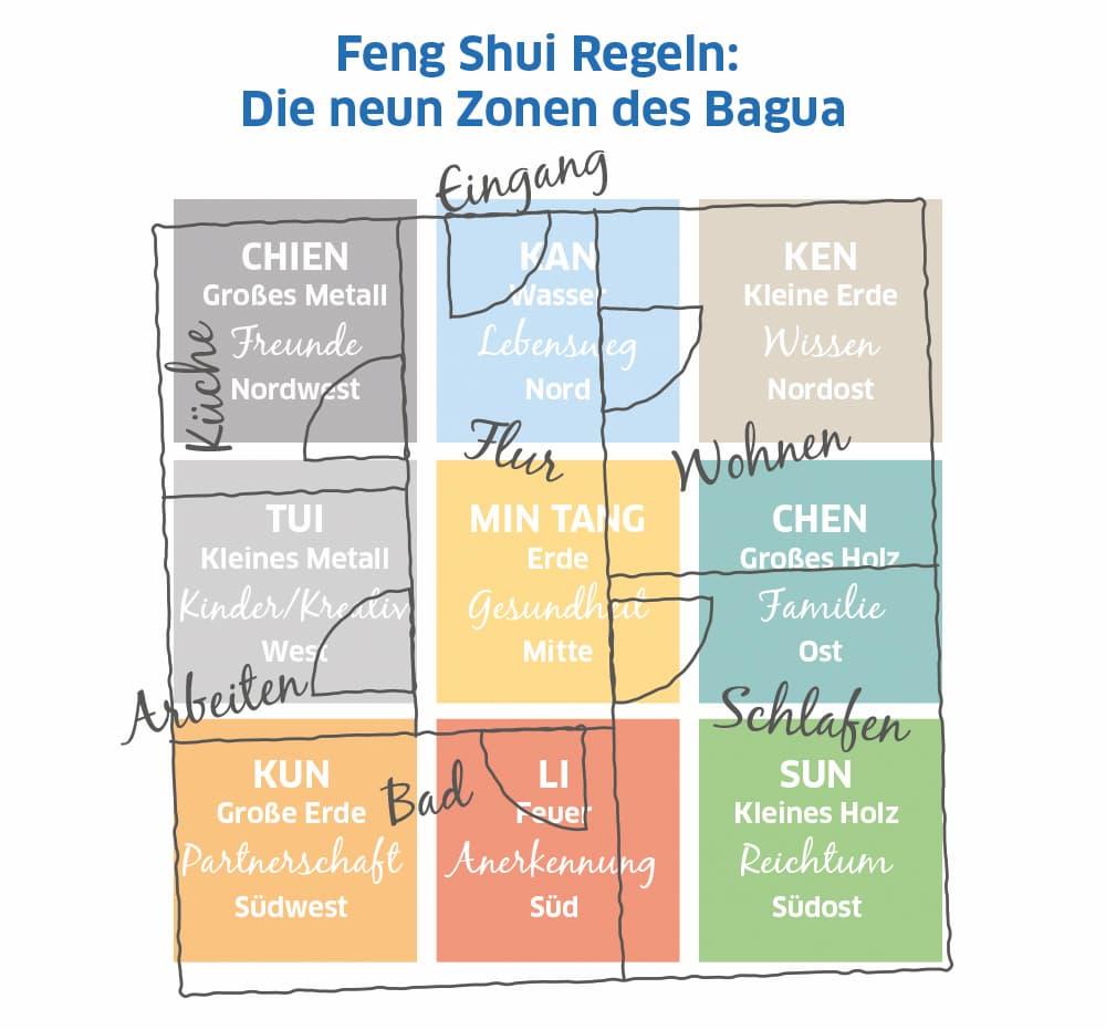 Feng Shui Regeln: Die neun Zonen des Bagua