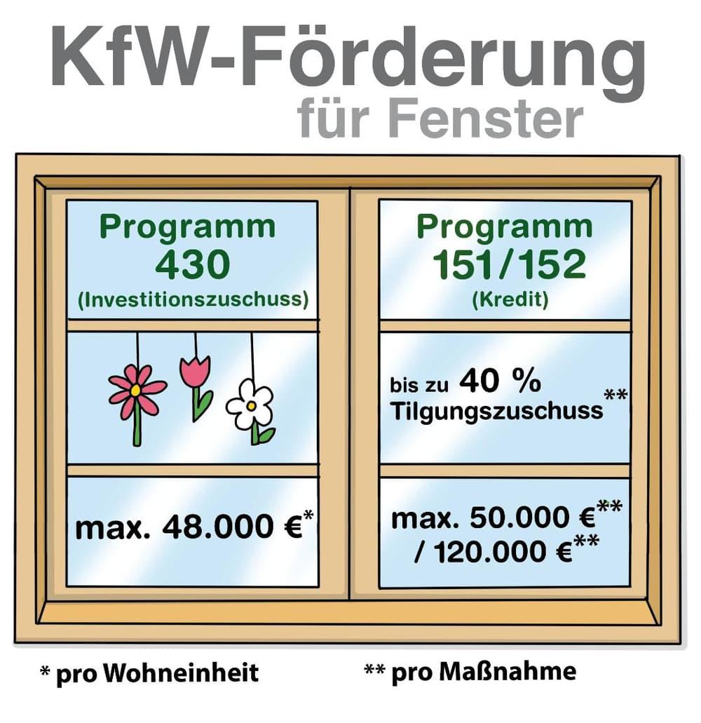 Neue Fenster: Förderung durch die KfW