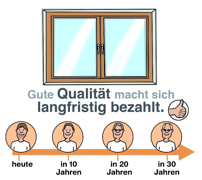 Fenster: Gute Qualität zahlt sich aus