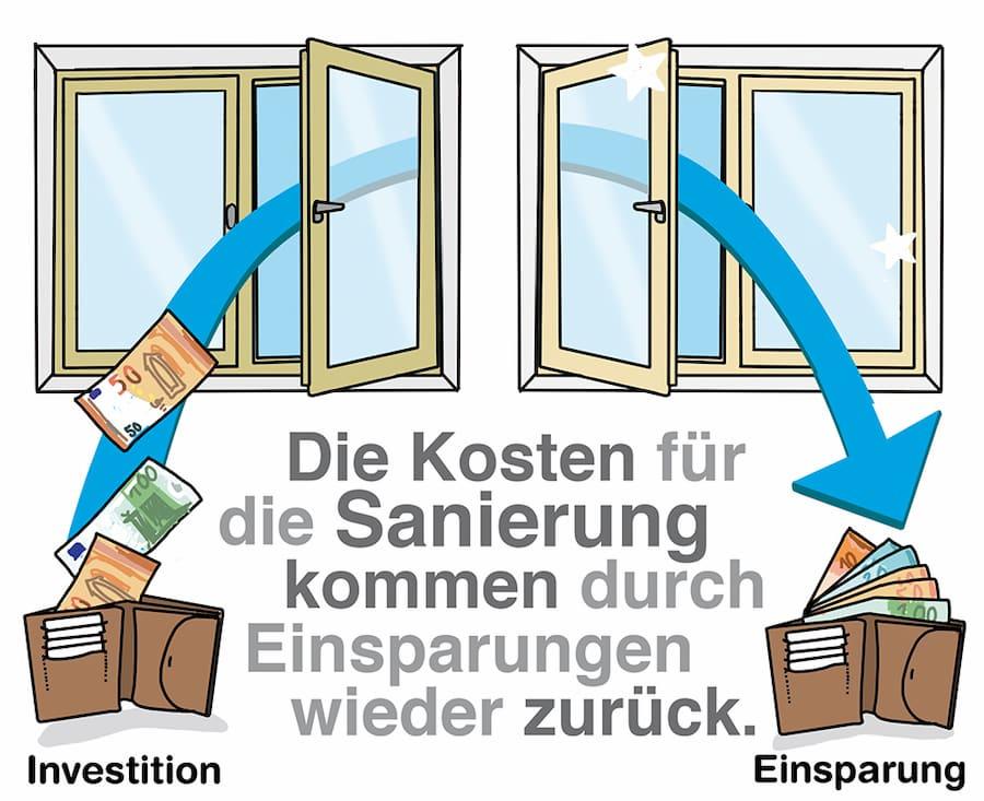 Bekannt Fenster Sanierung: Finanzierung & Förderung 2018 VT39
