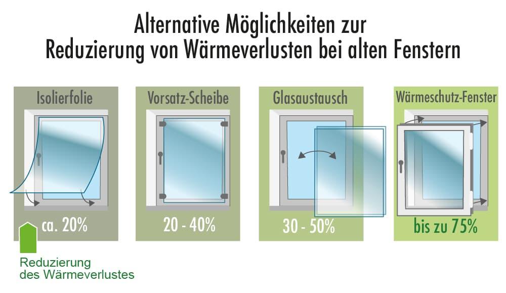 Alternative Maßnhamen bei alten Fenstern