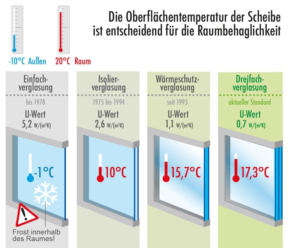 Fensterarten und Oberflächentemperatur