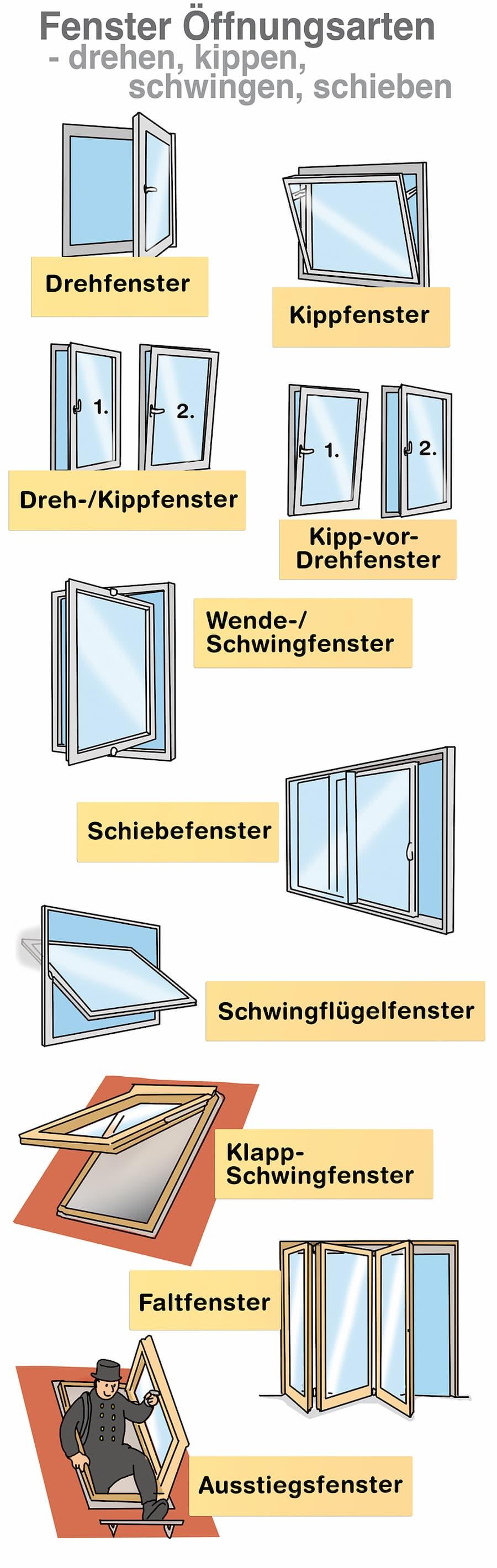 Diese Fenstertypen gibt es