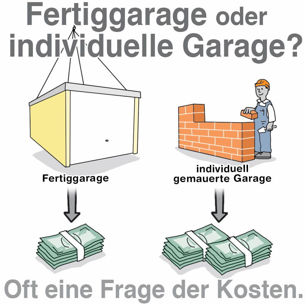 Fertiggarage oder gemauerte Garage: Die Presiunterschiede sind erheblich