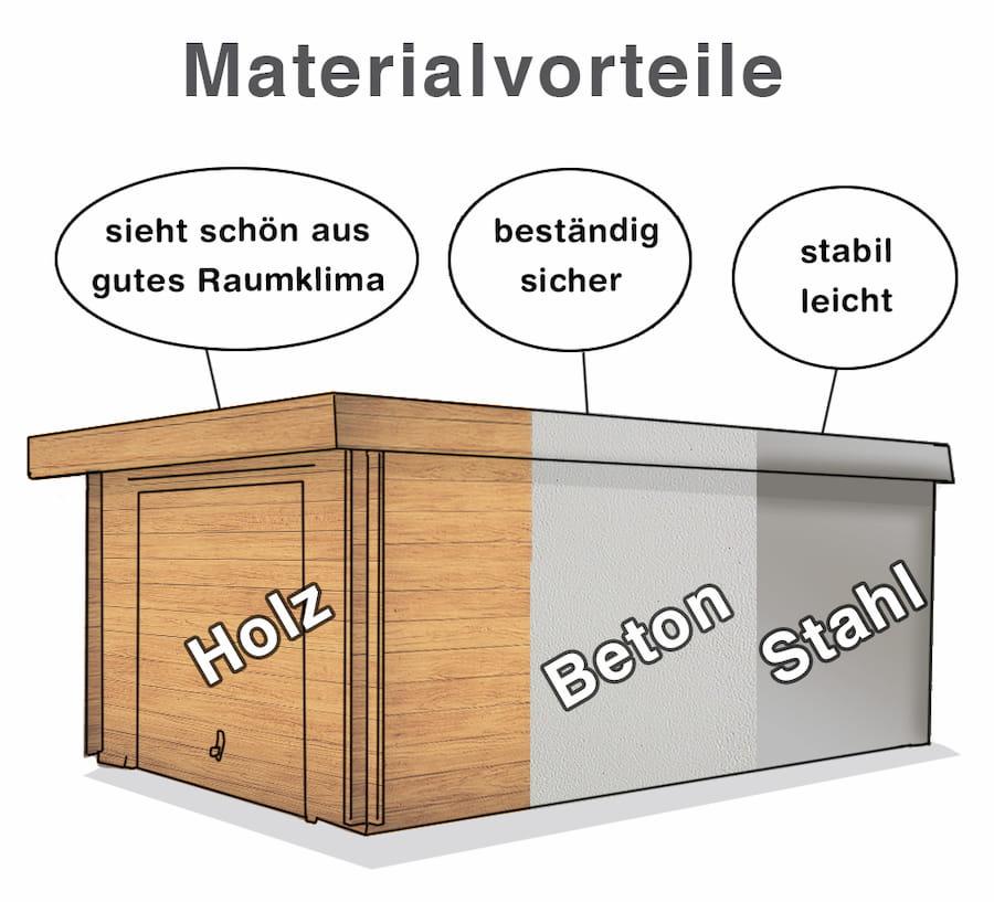 Fertiggarage Materialwahl: Holz, Aluminium oder Stahl
