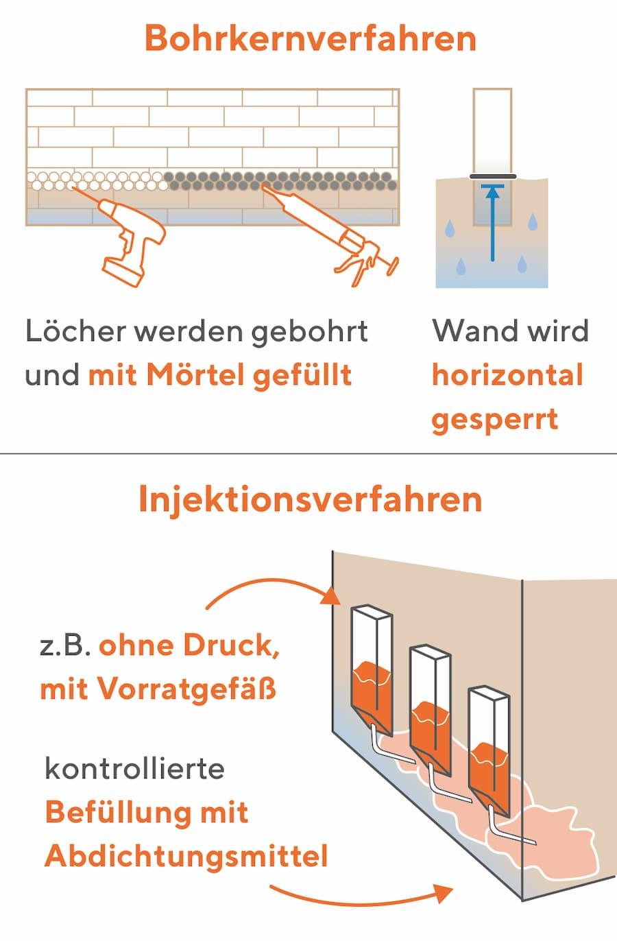 Bekämpfung der Feuchtigkeit: Borkernverfahren und Injektionsverfahren