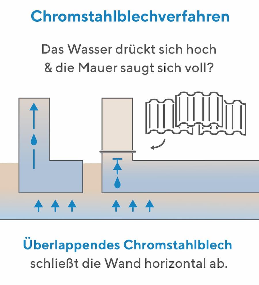 Bekämpfung der Feuchtigkeit: Chromstahlblechverfahren