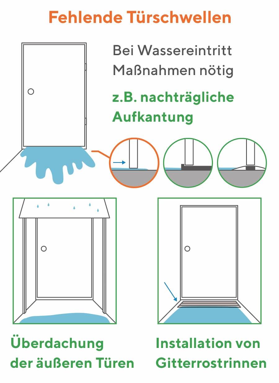 Feuchtigkeit kommt durch die Haustür: Maßnahmen ergreifen