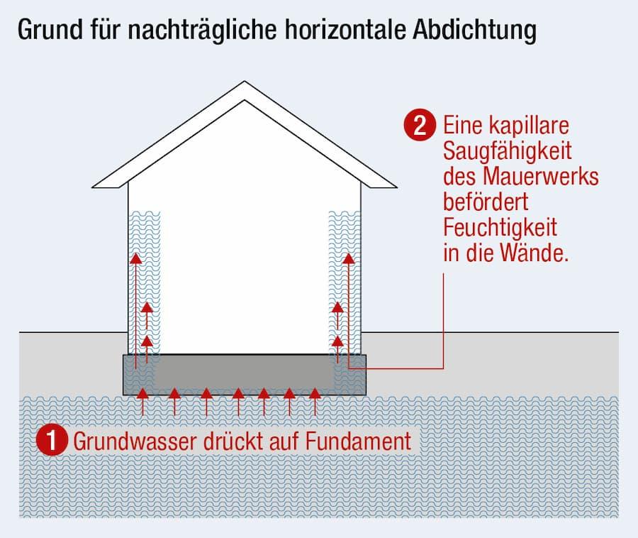 Nachträgliche horizontale Abdichtung gegen Feuchtigkeit