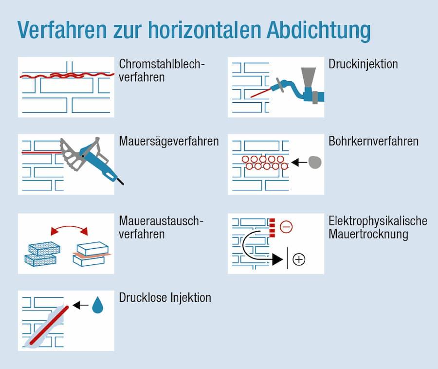Horizontale Abdichtung: Mögliche Verfahren