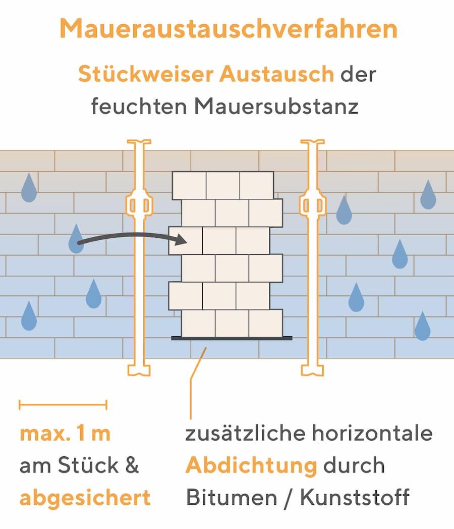 Bekämpfung der Feuchtigkeit: Maueraustauschverfahren