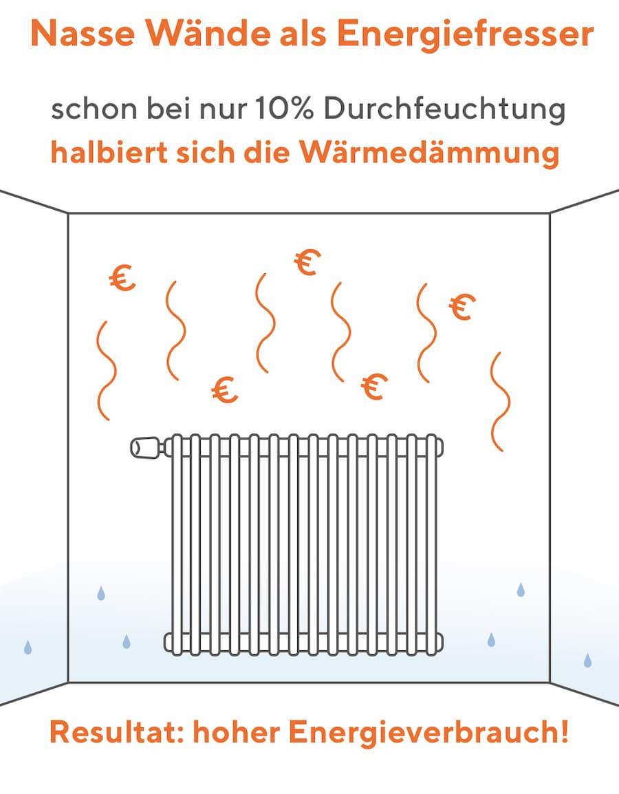 Nasse Wände sind Energiefresser