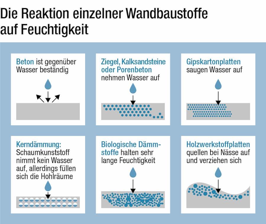 Reaktion unterschiedlicher Baustoff auf Feuchtigkeit