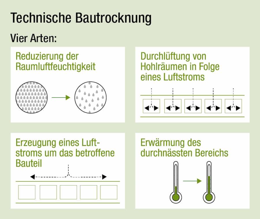Feuchtigkeitsschäden: Technische Bautrocknung