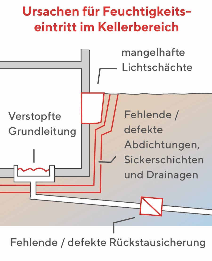 Ursachen für Feuchtigkeitseintritt über den Keller