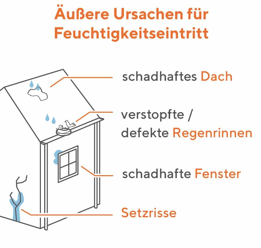 Äußere Ursachen für Feuchtigkeitseintritt