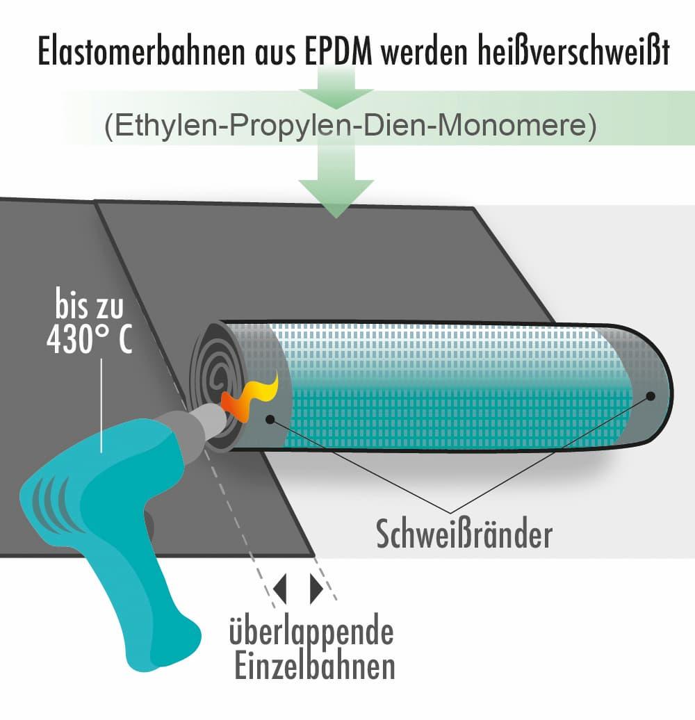 Elastomerbahn aus EPDM werden heißverschweißt